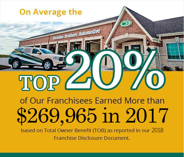 Top 20% of our franchises earned more than $268,803 in 2016